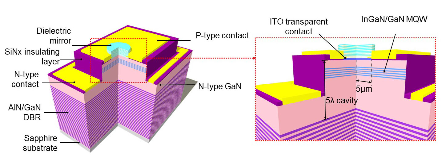 GaN-based VCSELs | Advanced Nanophotonics Lab, NCTU